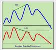 Regular Bearish Divergence.png