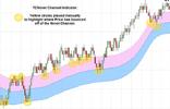 Индикатор ценового канала на графике.png